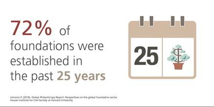 fundaciones-ultimos-25-anos-2