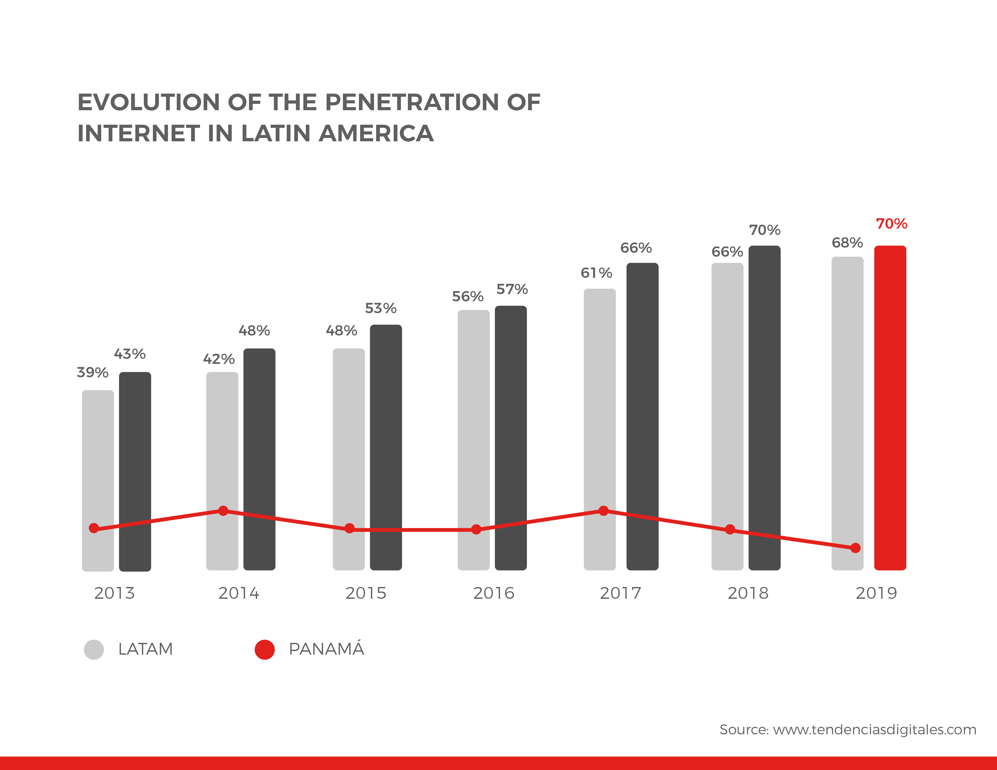 EVOLUTION OF THE PENETRATION OF INTERNET IN LATIN AMERICA